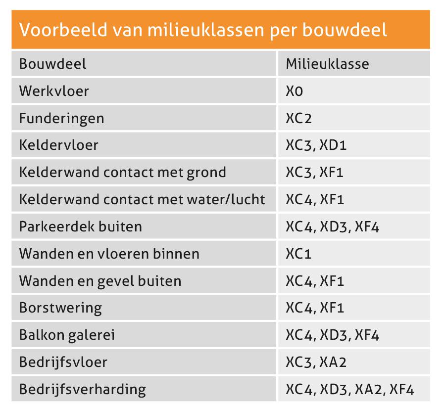 Betonwijzer van AVG Heijmix in Heijen. Betoncentrale. Beton storten? Beton vloer storten? Fundering of poer? Of betonprijs per m3 weten? AVG Betoncentrale AVG Heijmix in Heijen.